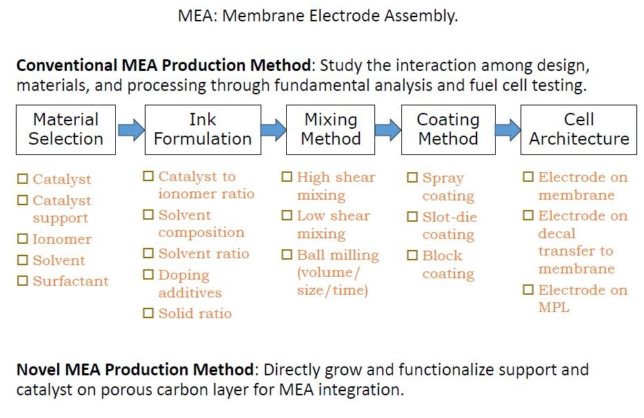 Thermal & Electrochemical Energy Devices | Mechanical