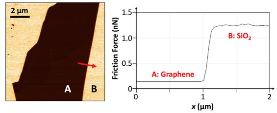 Friction force map acquired on an exfoliated graphene flake (A) situated on a SiO2 substrate (B) via AFM, as well as the corresponding friction force profile along the red arrow.