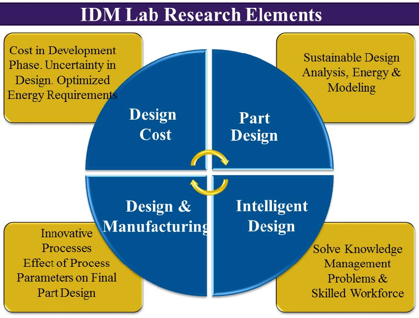 IDM Research Elements
