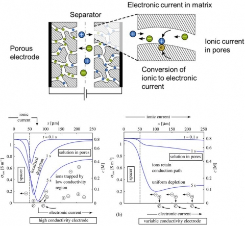 Suppressing electrolyte depletion in an electrochemical cell [Palko, Hemmatifar, et al. J.Power Sources 2018]
