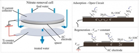 Nitrate removal from water using electrically regenerated adsorbents [Palko, Oyarzun, et al., Chem. Engr. J. 2018]